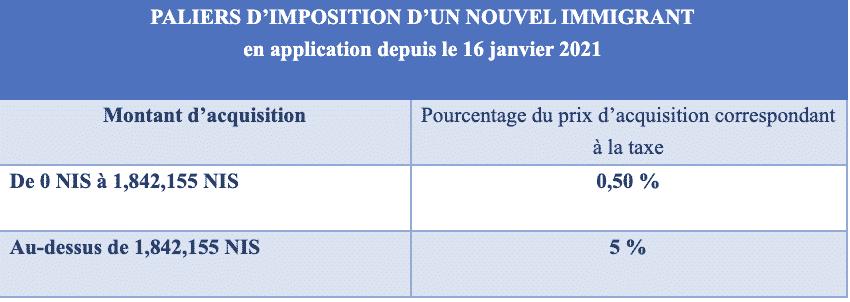 Calcul de la taxe d'acquisition pour un nouvel immigrant/oleh hadash